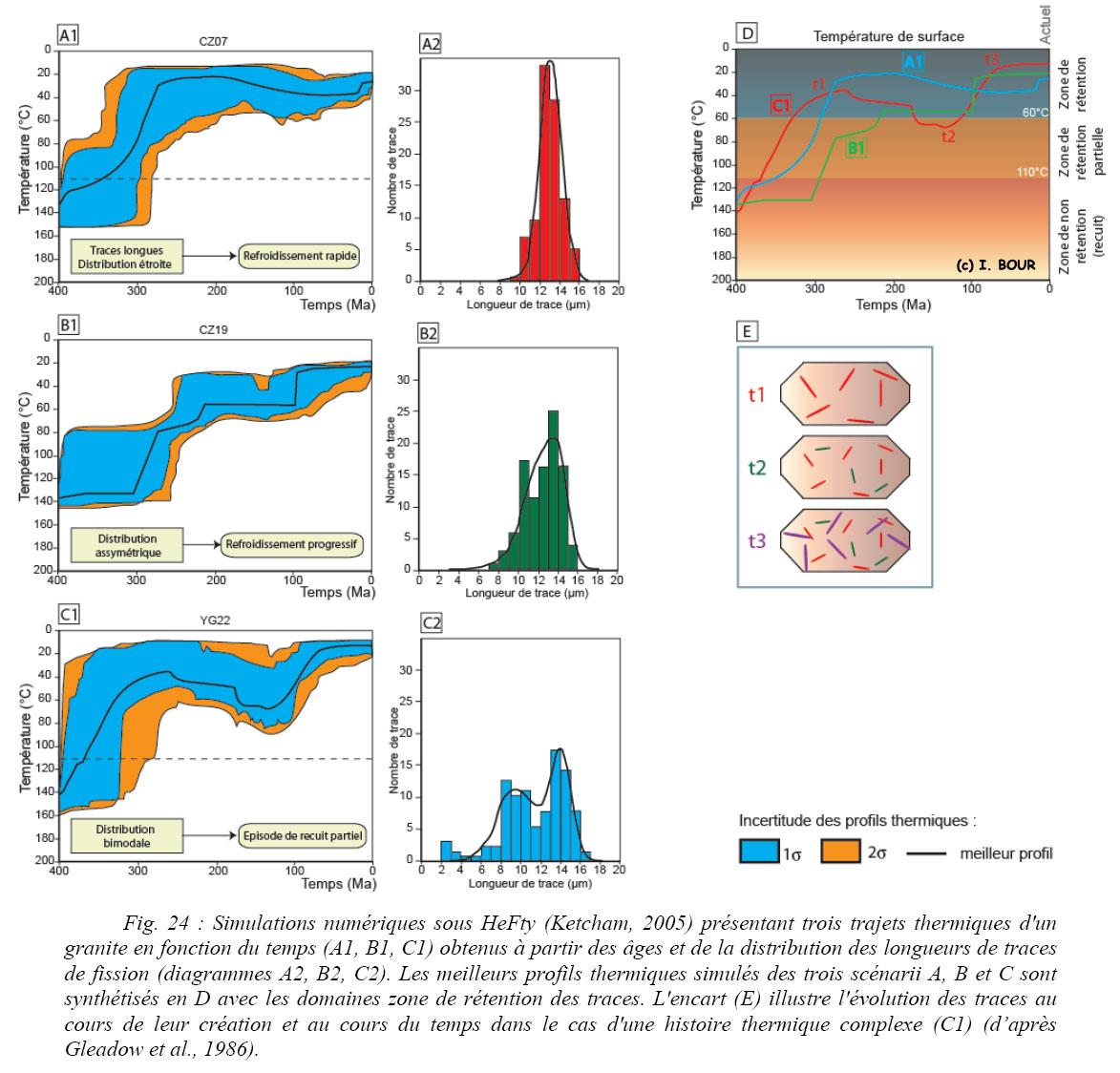 les techniques de datation chronométrique (absolu) sont basées sur rencontres interraciales dans DFW
