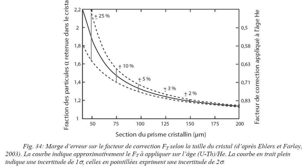 uranium 238 datation calculatrice Fat Guy sites de rencontre